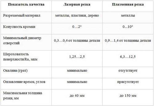 сравнительная таблица лазерной резки