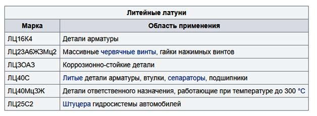 litejnye-latuni