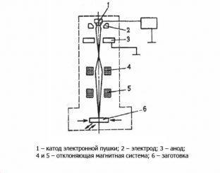 Схема электронно-дуговой сварки
