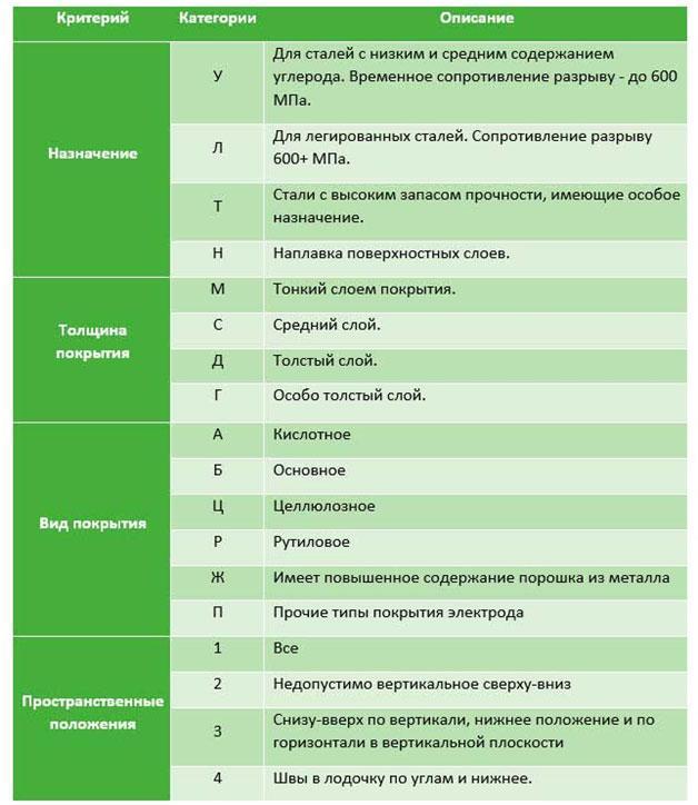 markirovka-jelektrodov-tablica