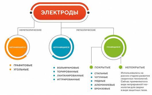 markirovka-jelektrodov