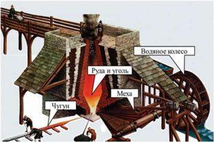 Водяные меха в металлургии