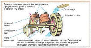 Устройство водяных кузнечных мехов