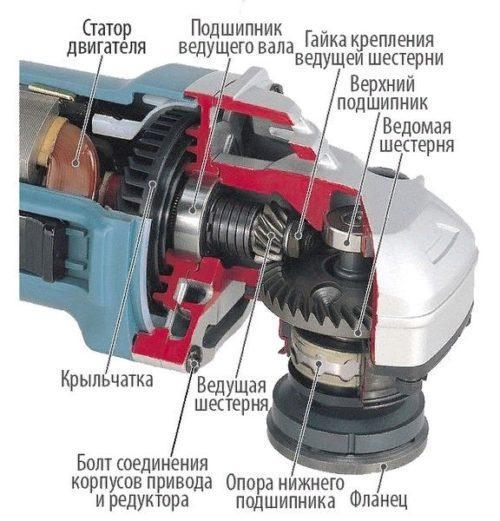 Механическая часть УШМ
