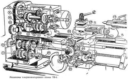 mehanizmy-stanka-TV-6
