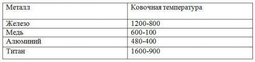 Таблица ковки металла