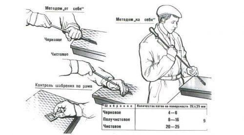 Методы шабрения