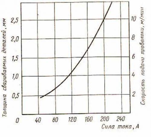 График тока сваривания
