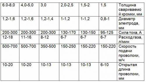Таблица тока сваривания