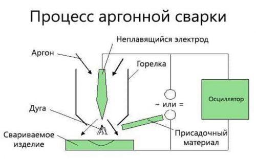Схема аргонной сварки