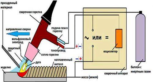 Схема самодельного аппарата ТИГ