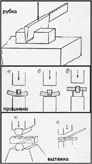 Рис. 2. Операции, выполняемые при помощи кузнечного молота.
