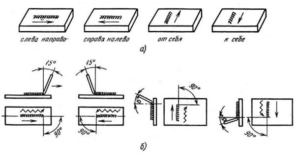 naklon-elektroda
