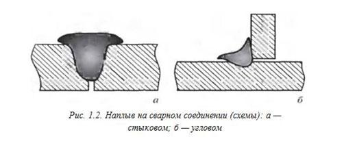 naplyv