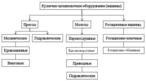 Краткая классификация кузнечно-прессового оборудования
