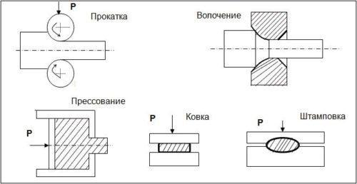Обработка металла под давлением