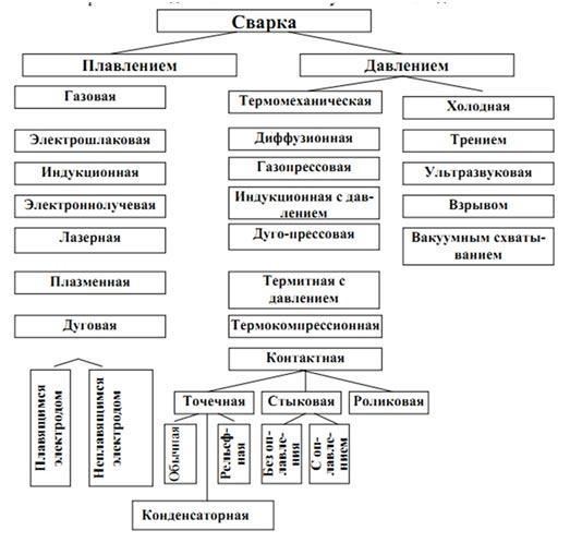 opisanie-tehnologicheskogo-processa-svarki
