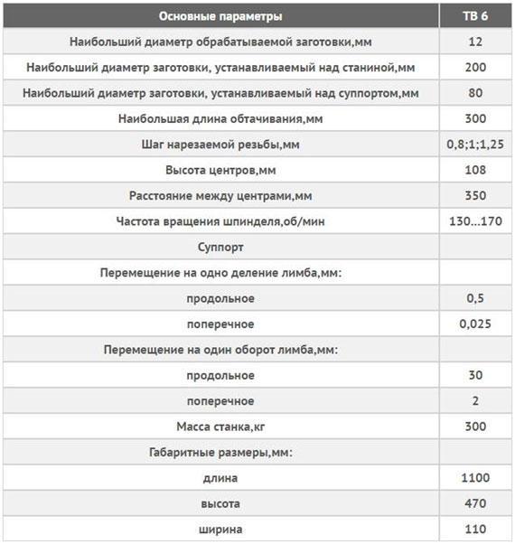 osnovnye-parametry-tokarnogo-stanka-TV-6