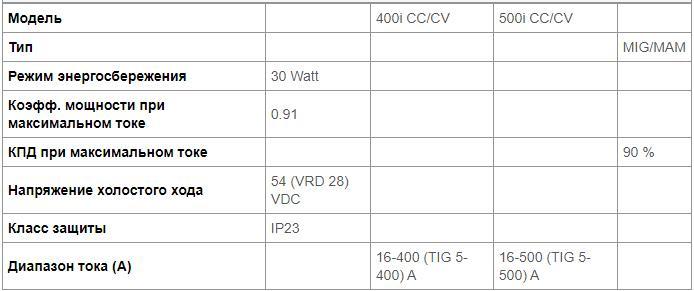 Питание сварочных аппаратов ESAB WARRIOR 400i/500i CC/CV