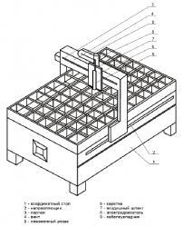 Схема станка для плазменной резкм