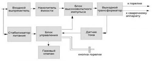 Функциональная схема осциллятора