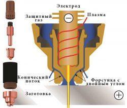 Устройство плазмотрона для воздушно плазменной резки металлов