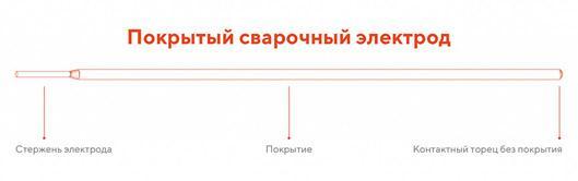 pokrytyj-svarochnyj-jelektrod