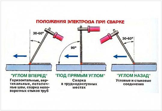 polozhenie-jelektroda-pri-svarke