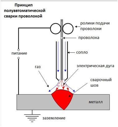 poluavtomaticheskaja-v-gazovoj-srede