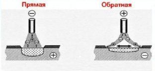 Использования разной полярности при сварке