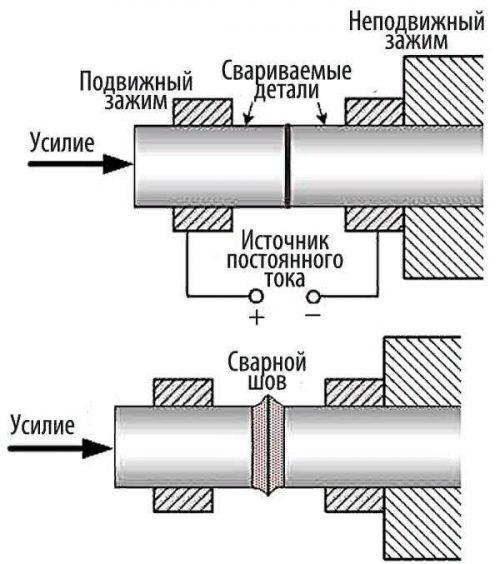 Последовательность технологических операций при стыковой контактной сварке