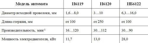 Характеристика станков И6119, И6120, ИБ6122