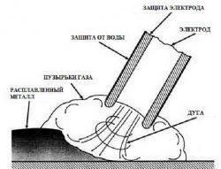 Как работает подводная сварка