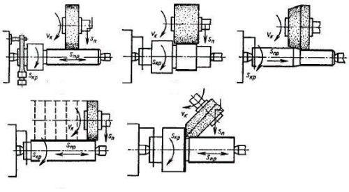 Принцип работы круглошлифовального станка