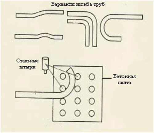 Трубогиб профильной трубы своими руками схема
