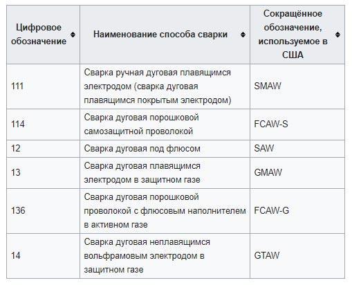 proishodit-klassifikacija-po-priznakam-tehnicheskogo-tipa