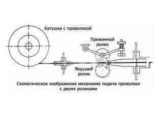 Устройство механизма подачи проволоки