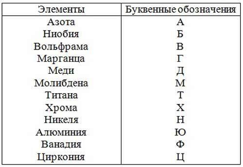 Таблица состава расходного материала