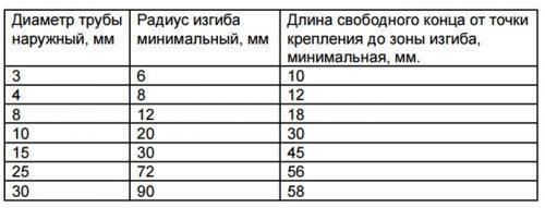 Таблица радиусов гибки меди