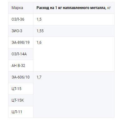 rashod-vysokolegirovannyh-prutkov-na-1-kg-naplavlennogo-metalla