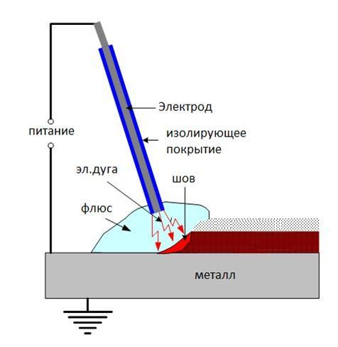 razbor-avtomaticheskoj-svarki-pod-fljusom