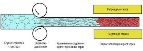Рекристаллизационный отжиг