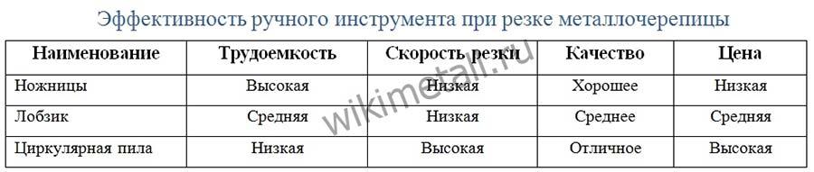 Сравнительная таблица инструмента для резки металлочерепицы