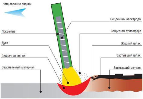ruchnoj-dugovoj-svarki-plavjashhimsja-jelektrodom