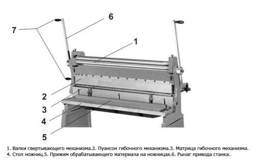 Основные узлы станка SNO-1,5/1300