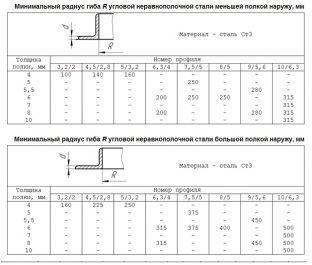 Таблица минимально допустимых радиусов сгибания стальных уголков