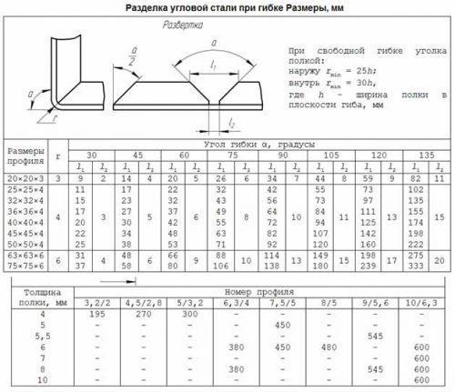 Расчетные размеры для гибки уголка