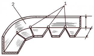 Схема сгибания уголка в кольцо