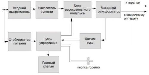 Схема осциллятора сварочного для аргонодуговых агрегатов