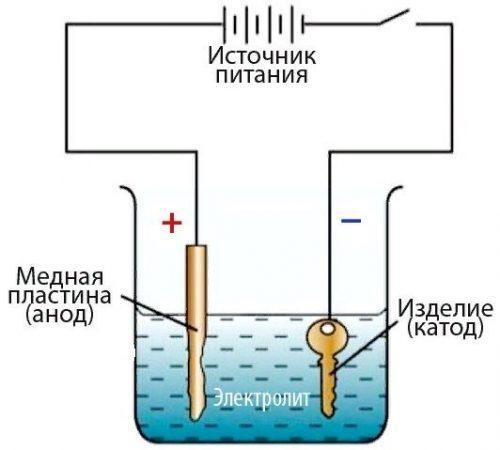 Схема процесса меднения